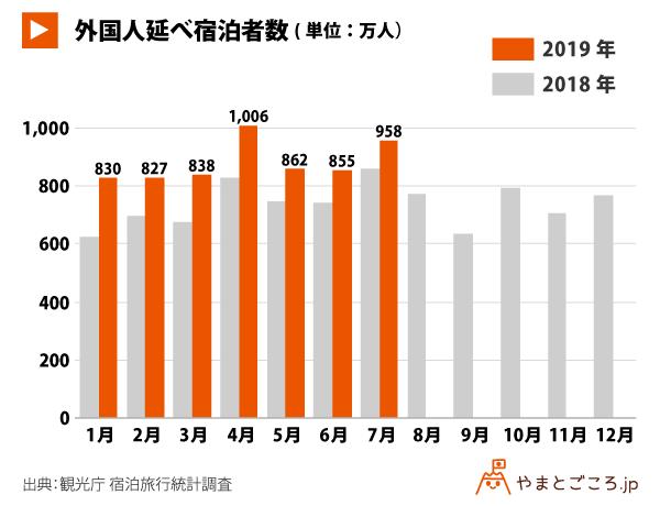 201907-外国人延べ宿泊者数