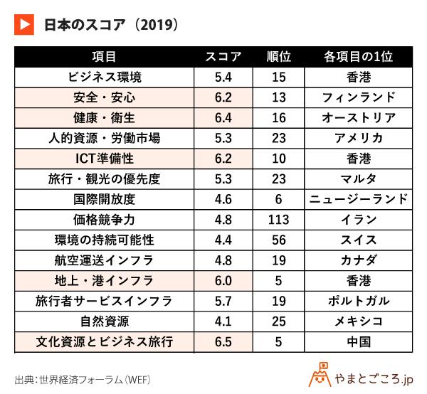 日本のスコア(2019)