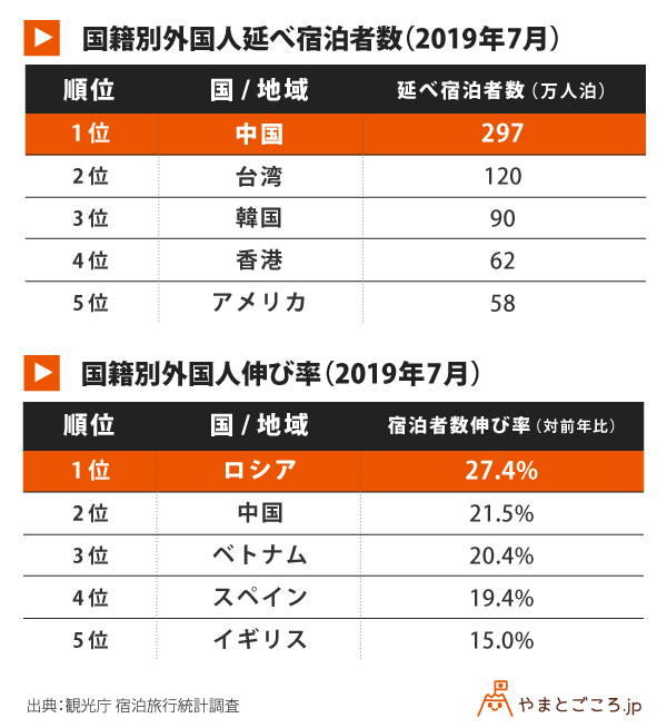 201907-国籍別外国人延べ宿泊者数-国籍別外国人伸び率