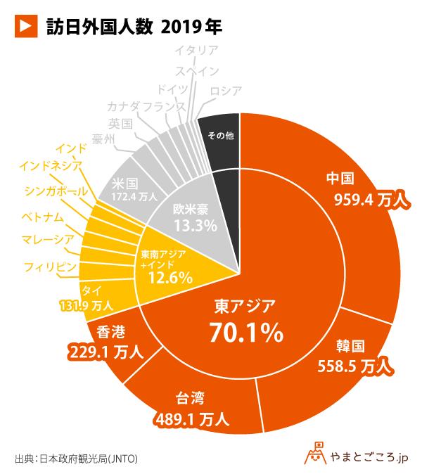 訪日外国人数2019